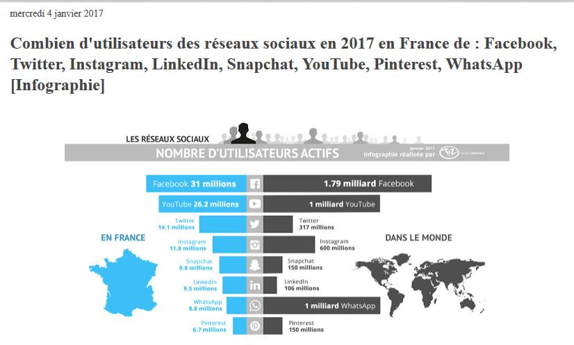 chiffres-medias-sociaux