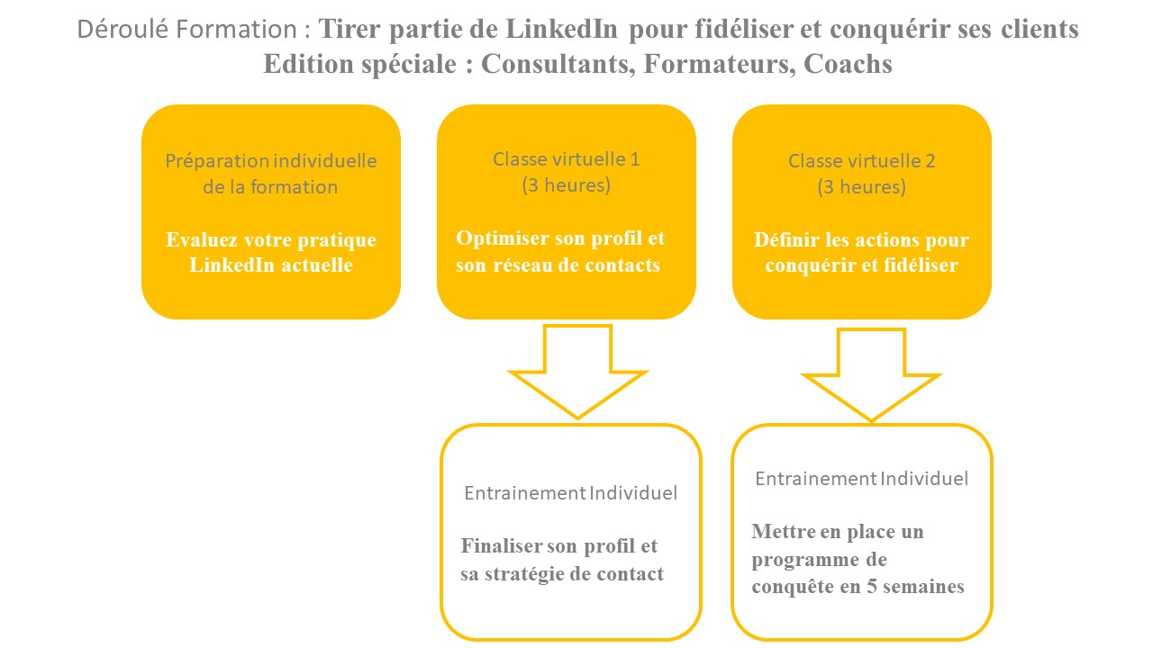 Déroulé Formation Social Selling